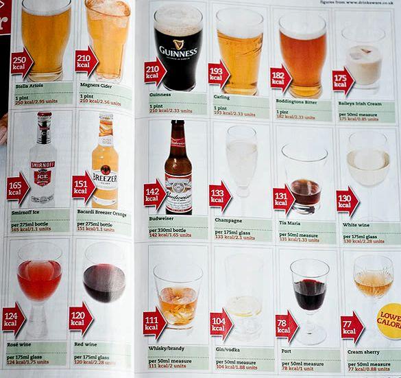 Какой Алкоголь При Диете 5. Спиртные напитки при похудении: какой алкоголь можно пить при диете