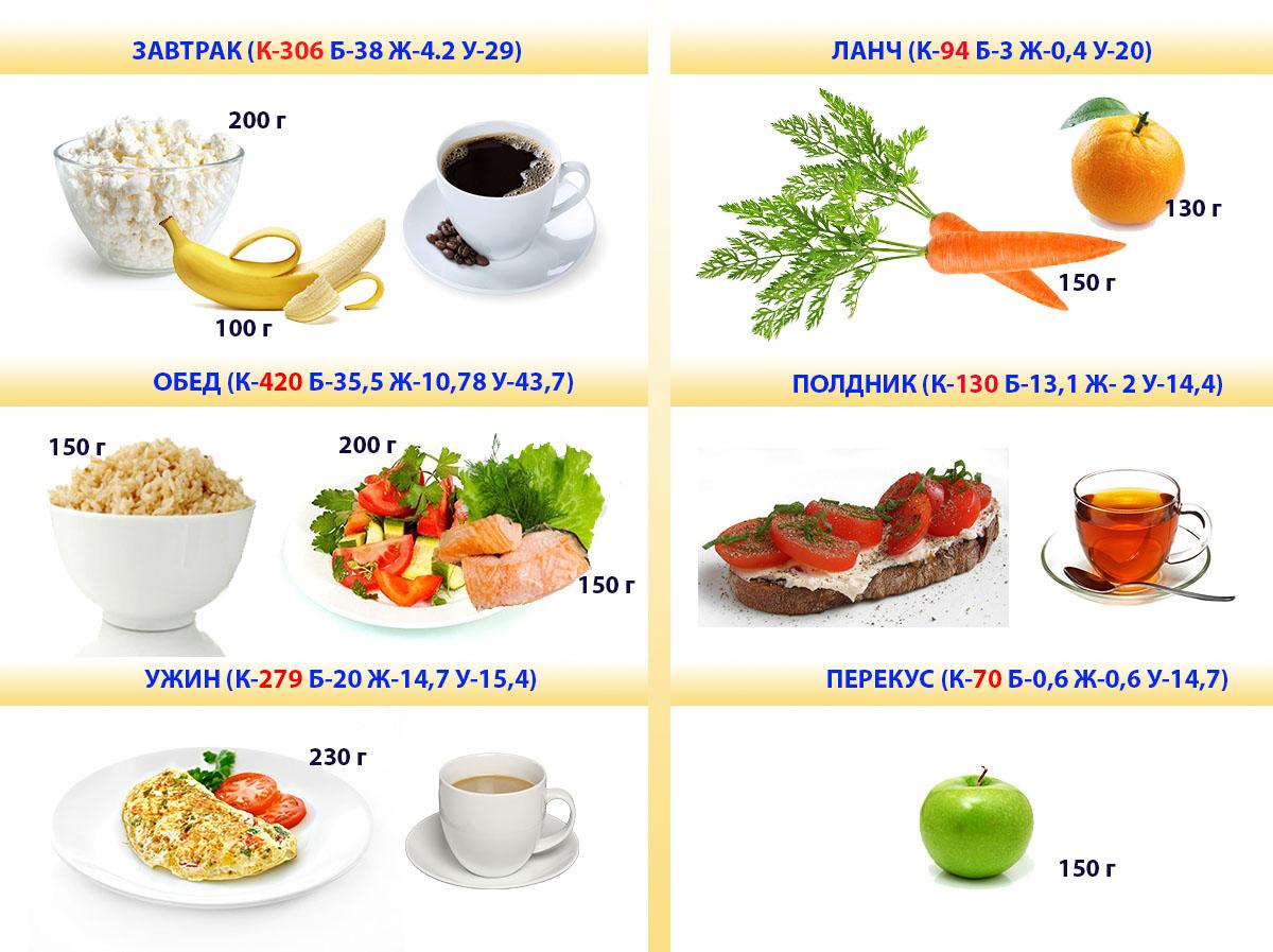рацион на день для похудения