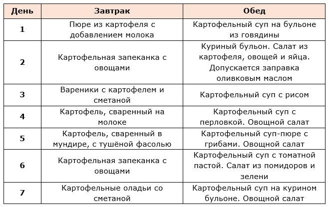 Картофельный Диета Отзывы.