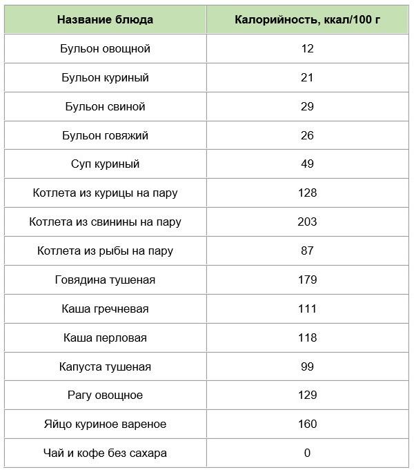 Похудение калораж таблица