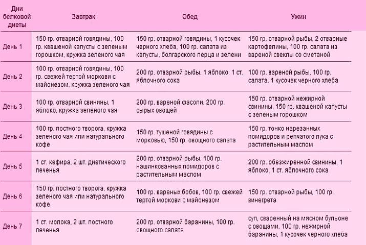 Белковая Диета Для Похудения Меню Таблица. Белковая диета — меню для быстрого похудения на неделю (14 дней, месяц)