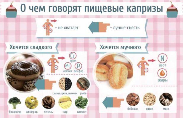 Диета для похудения живота - без пшеницы