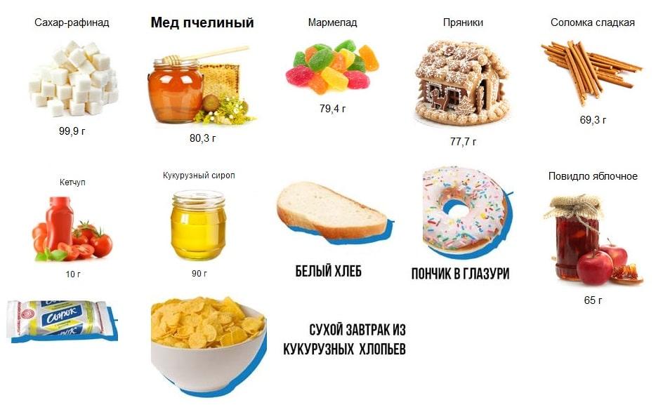 Список Сладкого На Диете. Низкокалорийные сладости из магазина — список, калорийность, рейтинг