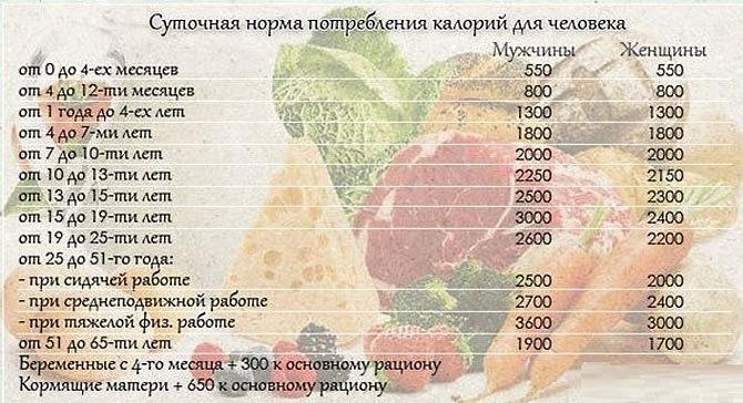 Норма Калорий Для Похудения Таблица. Разбираемся как правильно рассчитать суточную норму калорий для похудения