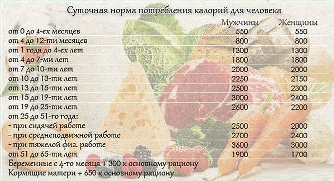 Норма Калорий Для Похудения Таблица.