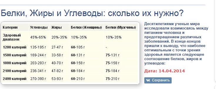Количество Белков Жиров И Углеводов Чтобы Похудеть.