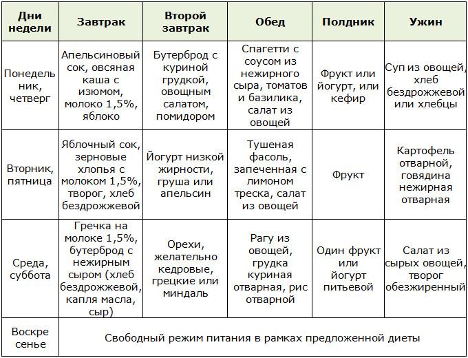 Составление Правильной Диеты.