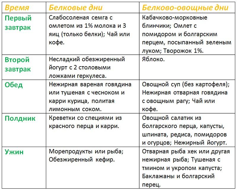 Чередование Второй Этап Диеты Дюкана. Диета Дюкана: разрешенные продукты. Чередование этапов и меню на неделю. Второй этап диеты Дюкана: меню
