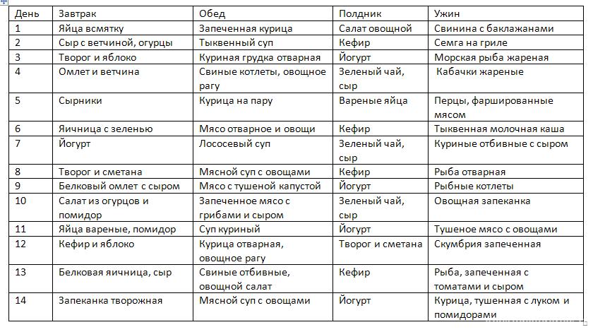 Низкоуглеводная Диета Мужчине Меню. Низкоуглеводная диета для мужчин: меню на неделю, рецепты и отзывы