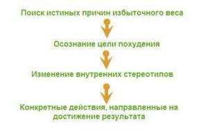 Похудение Совет Психолога. Психология похудения