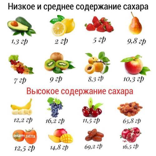 Какие Сырые Овощи Можно Есть На Диете. Сырые овощи для похудения и диет