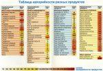 Диета для похудения по калориям меню на неделю – Диета по калориям: таблица калорийка с подсчетом, калорийное меню на неделю, питание для похудения, плюсы и минусы системы снижения веса