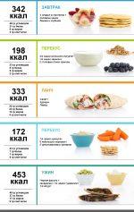Примерное меню для похудения на 1000 калорий на неделю – Меню ПП на неделю для похудения. Таблица с рецептами из простых продуктов, примерный рацион питания на 1000, 1200, 1500 калорий в день